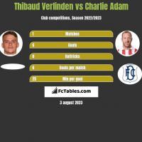 Thibaud Verlinden vs Charlie Adam h2h player stats