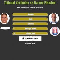 Thibaud Verlinden vs Darren Fletcher h2h player stats