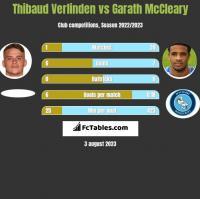 Thibaud Verlinden vs Garath McCleary h2h player stats