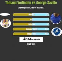 Thibaud Verlinden vs George Saville h2h player stats