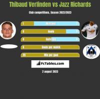 Thibaud Verlinden vs Jazz Richards h2h player stats