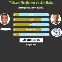 Thibaud Verlinden vs Joe Ralls h2h player stats