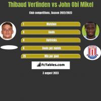 Thibaud Verlinden vs John Obi Mikel h2h player stats