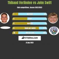 Thibaud Verlinden vs John Swift h2h player stats