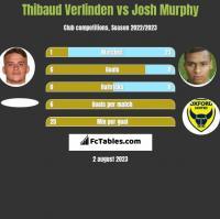 Thibaud Verlinden vs Josh Murphy h2h player stats