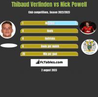 Thibaud Verlinden vs Nick Powell h2h player stats