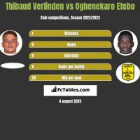 Thibaud Verlinden vs Oghenekaro Etebo h2h player stats