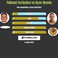 Thibaud Verlinden vs Ryan Woods h2h player stats