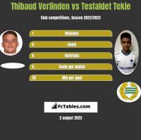 Thibaud Verlinden vs Tesfaldet Tekie h2h player stats