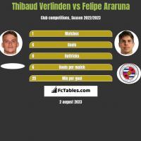 Thibaud Verlinden vs Felipe Araruna h2h player stats