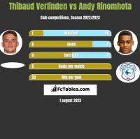 Thibaud Verlinden vs Andy Rinomhota h2h player stats