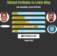 Thibaud Verlinden vs Lewis Wing h2h player stats