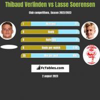 Thibaud Verlinden vs Lasse Soerensen h2h player stats