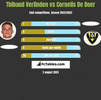 Thibaud Verlinden vs Cornelis De Boer h2h player stats
