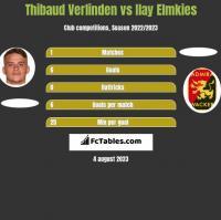 Thibaud Verlinden vs Ilay Elmkies h2h player stats