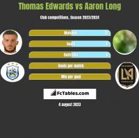 Thomas Edwards vs Aaron Long h2h player stats