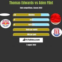 Thomas Edwards vs Aden Flint h2h player stats