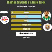 Thomas Edwards vs Amro Tarek h2h player stats