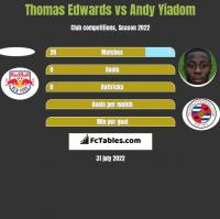 Thomas Edwards vs Andy Yiadom h2h player stats