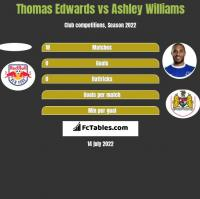 Thomas Edwards vs Ashley Williams h2h player stats