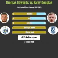 Thomas Edwards vs Barry Douglas h2h player stats