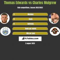 Thomas Edwards vs Charles Mulgrew h2h player stats