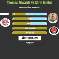 Thomas Edwards vs Chris Gunter h2h player stats