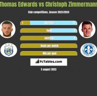 Thomas Edwards vs Christoph Zimmermann h2h player stats
