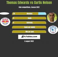 Thomas Edwards vs Curtis Nelson h2h player stats