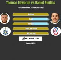 Thomas Edwards vs Daniel Pinillos h2h player stats