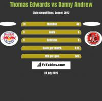 Thomas Edwards vs Danny Andrew h2h player stats