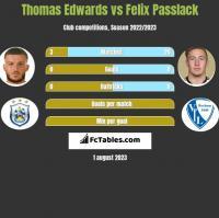 Thomas Edwards vs Felix Passlack h2h player stats