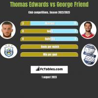 Thomas Edwards vs George Friend h2h player stats