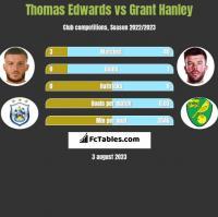 Thomas Edwards vs Grant Hanley h2h player stats