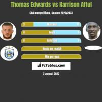 Thomas Edwards vs Harrison Afful h2h player stats