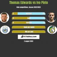 Thomas Edwards vs Ivo Pinto h2h player stats