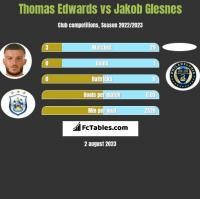 Thomas Edwards vs Jakob Glesnes h2h player stats
