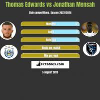 Thomas Edwards vs Jonathan Mensah h2h player stats