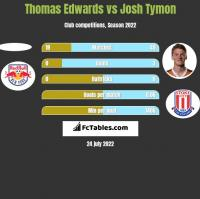 Thomas Edwards vs Josh Tymon h2h player stats