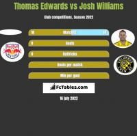 Thomas Edwards vs Josh Williams h2h player stats
