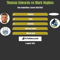 Thomas Edwards vs Mark Hughes h2h player stats