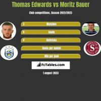 Thomas Edwards vs Moritz Bauer h2h player stats