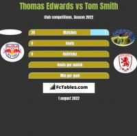 Thomas Edwards vs Tom Smith h2h player stats