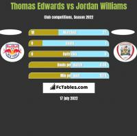 Thomas Edwards vs Jordan Williams h2h player stats