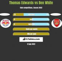 Thomas Edwards vs Ben White h2h player stats