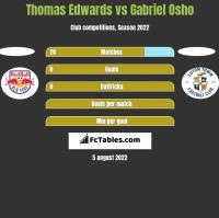 Thomas Edwards vs Gabriel Osho h2h player stats