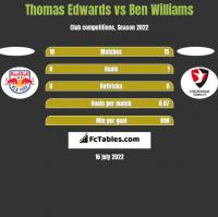 Thomas Edwards vs Ben Williams h2h player stats