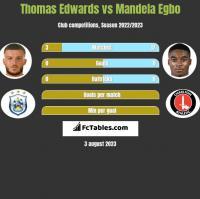Thomas Edwards vs Mandela Egbo h2h player stats