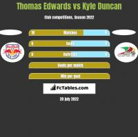 Thomas Edwards vs Kyle Duncan h2h player stats