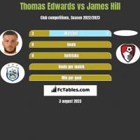Thomas Edwards vs James Hill h2h player stats